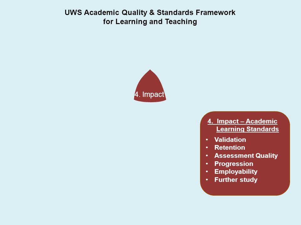 4. Impact UWS Academic Quality & Standards Framework for Learning and Teaching 4.