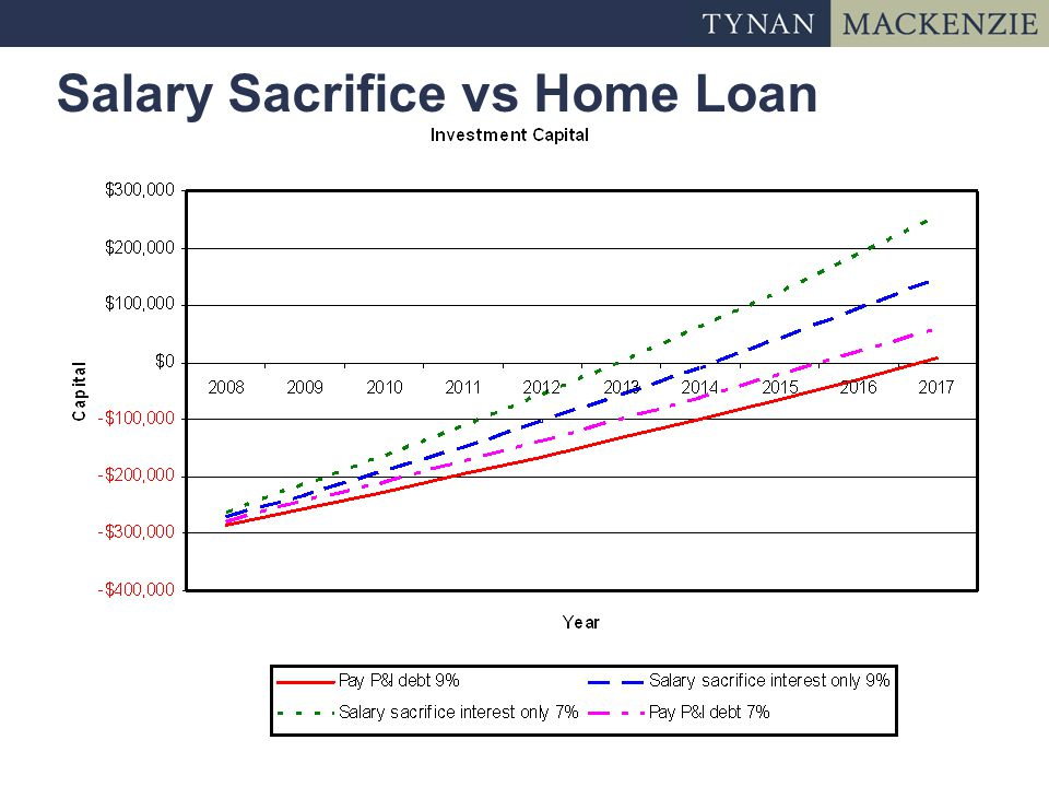 Salary Sacrifice vs Home Loan