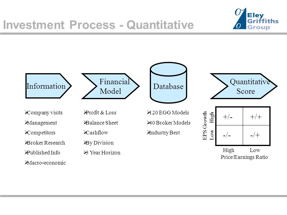 Investment Process - Overview Quantitative Assessment Qualitative Assessment Stock Score Portfolio Construction SCOPE Score (50%) Value for Money Management Industry  Disciplined  Common-sense  Simplicity