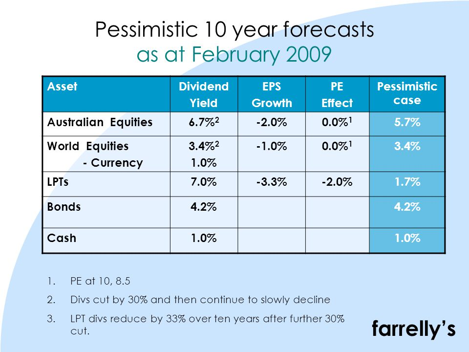 farrelly's 10 Year Forecasts as at *Includes expected currency gain