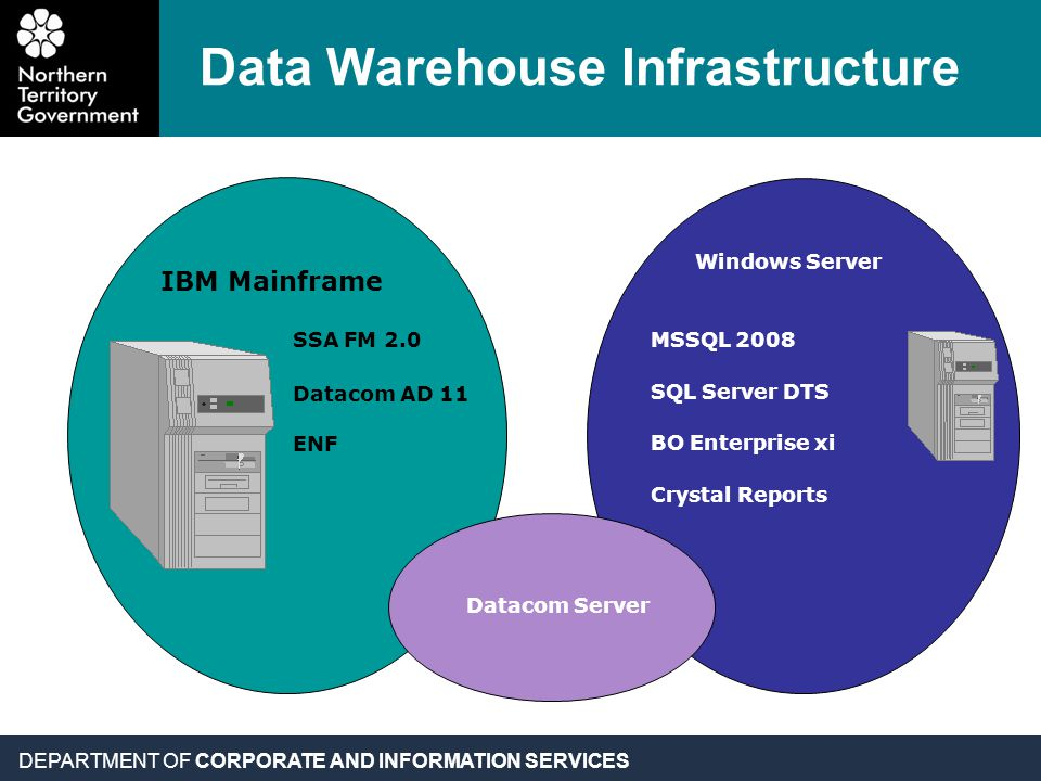 DEPARTMENT OF CORPORATE AND INFORMATION SERVICES Data Warehouse Infrastructure IBM Mainframe Windows Server SSA FM 2.0 Datacom AD 11 ENF MSSQL 2008 SQL Server DTS BO Enterprise xi Crystal Reports Datacom Server