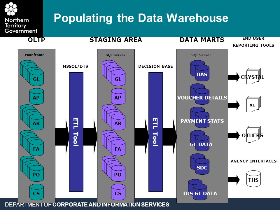 DEPARTMENT OF CORPORATE AND INFORMATION SERVICES Populating the Data Warehouse SQL Server STAGING AREA Mainframe OLTP GL CS AP AR FA PO GL CS AP AR FA PO XL OTHERS DATA MARTS SQL Server BAS VOUCHER DETAILS PAYMENT STATS GL DATA SDC THS GL DATA THS AGENCY INTERFACES CRYSTAL END USER REPORTING TOOLS ETL Tool MSSQL/DTS ETL Tool DECISION BASE