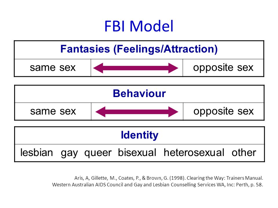 FBI Model Fantasies (Feelings/Attraction) same sexopposite sex Behaviour same sexopposite sex Identity lesbian gay queer bisexual heterosexual other Aris, A, Gillette, M., Coates, P., & Brown, G.