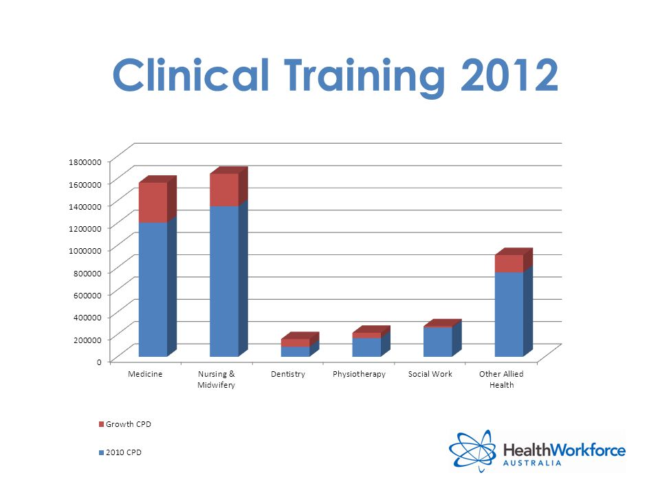 Clinical Training 2012
