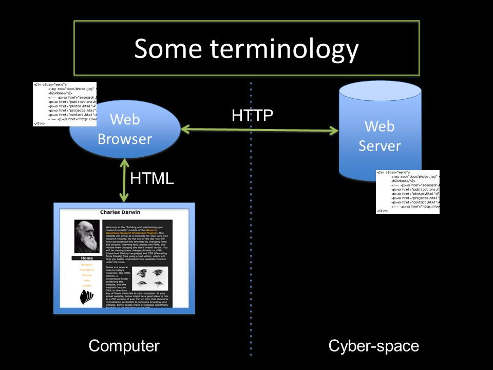 Some terminology Web Server Web Browser HTTP HTML ComputerCyber-space