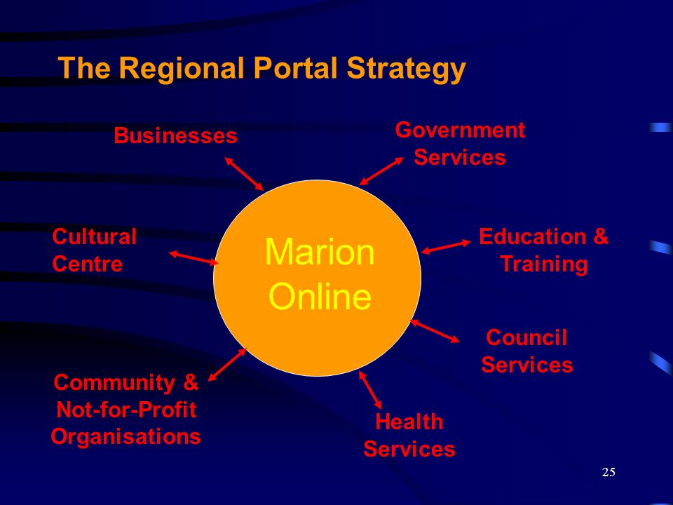 25 The Regional Portal Strategy Marion Online Businesses Cultural Centre Community & Not-for-Profit Organisations Education & Training Government Services Council Services Health Services