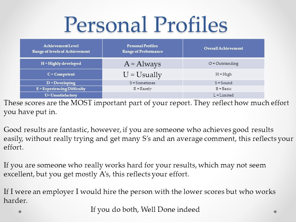 Personal Profiles Achievement Level Range of levels of Achievement Personal Profiles Range of Performance Overall Achievement H = Highly developed A = Always O = Outstanding C = Competent U = Usually H = High D = DevelopingS = SometimesS = Sound E = Experiencing DifficultyR = RarelyB = Basic U= UnsatisfactoryL = Limited These scores are the MOST important part of your report.