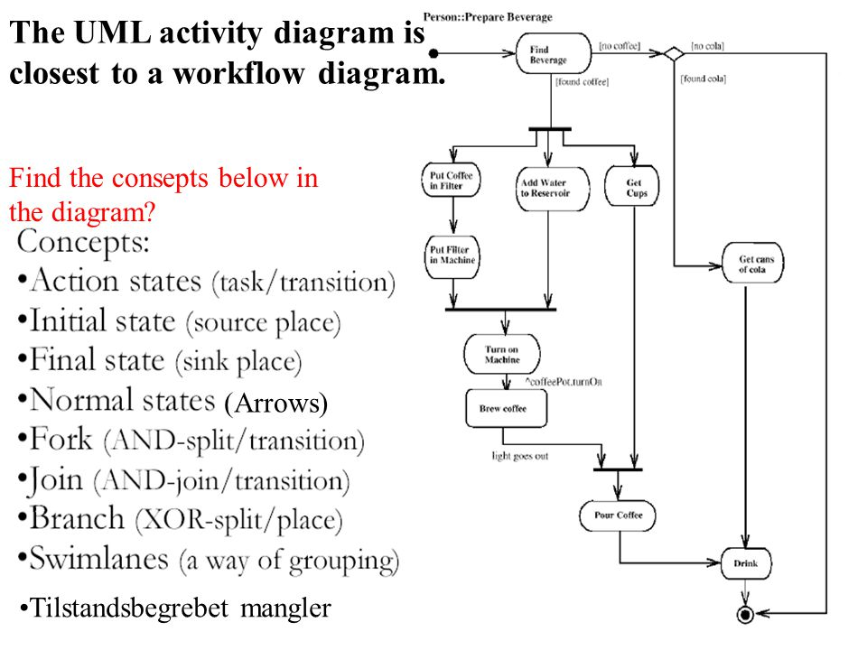 UML activity diagram: The UML activity diagram is closest to a workflow diagram.