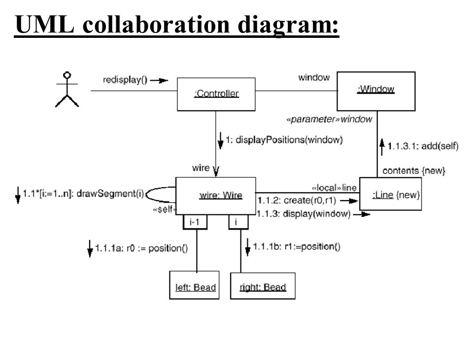 UML collaboration diagram: