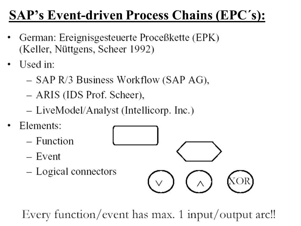 SAP's Event-driven Process Chains (EPC´s):