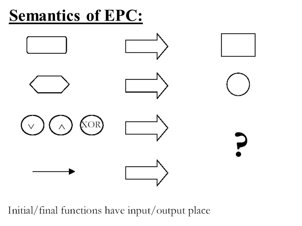 Semantics of EPC:
