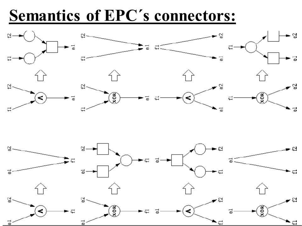Semantics of EPC´s connectors: