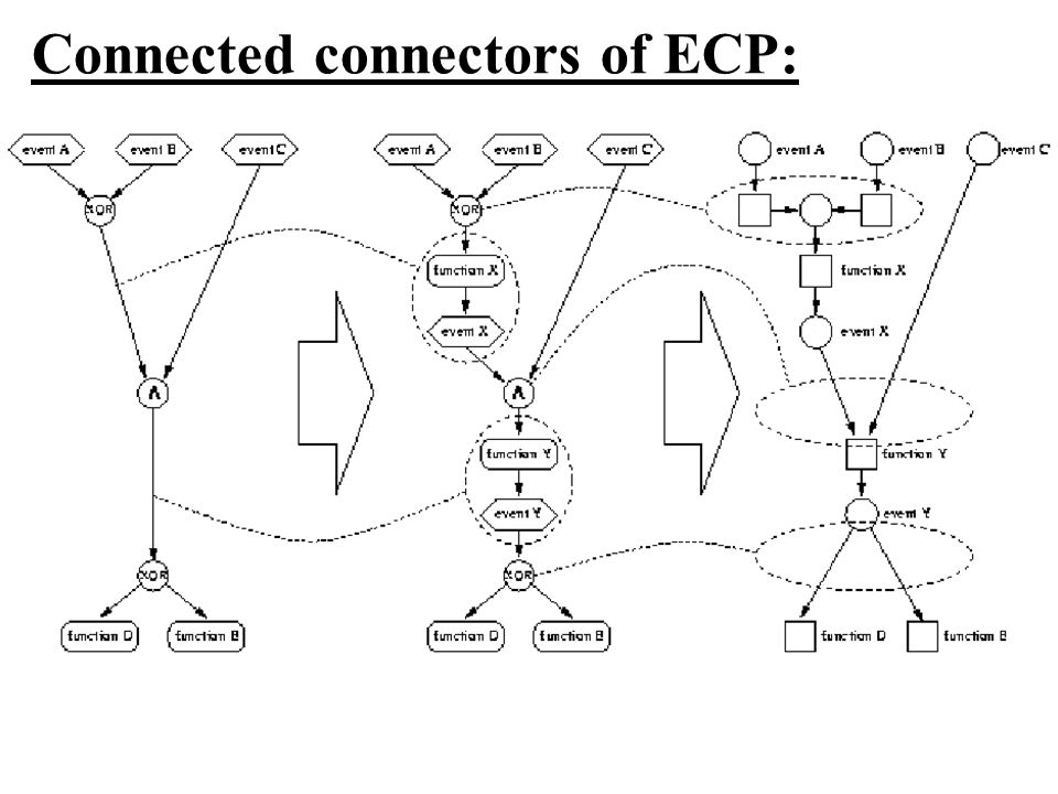 Connected connectors of ECP: