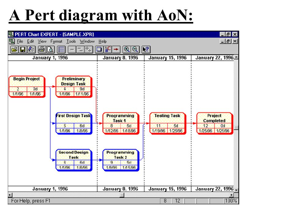A Pert diagram with AoN: