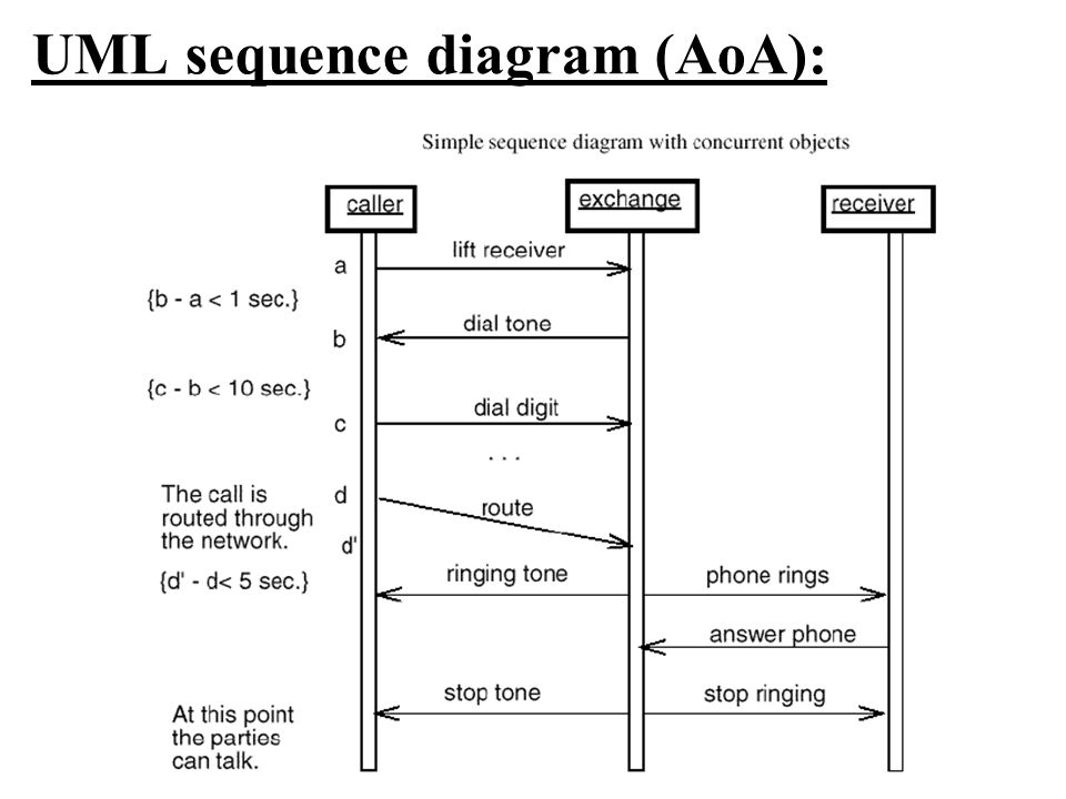 UML sequence diagram (AoA):