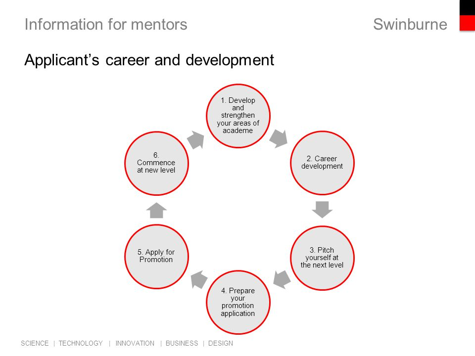 Swinburne SCIENCE | TECHNOLOGY | INNOVATION | BUSINESS | DESIGN Information for mentors Applicant's career and development 1.