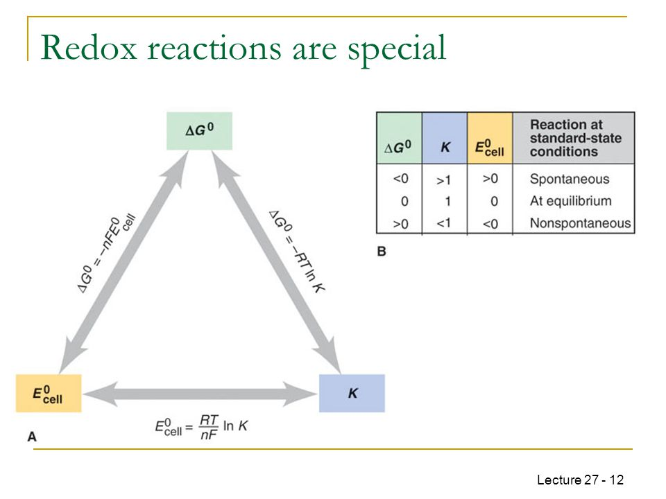 Lecture 27 - 12 Redox reactions are special  For redox reactions there is a direct experimental method to measure K and ΔG°.