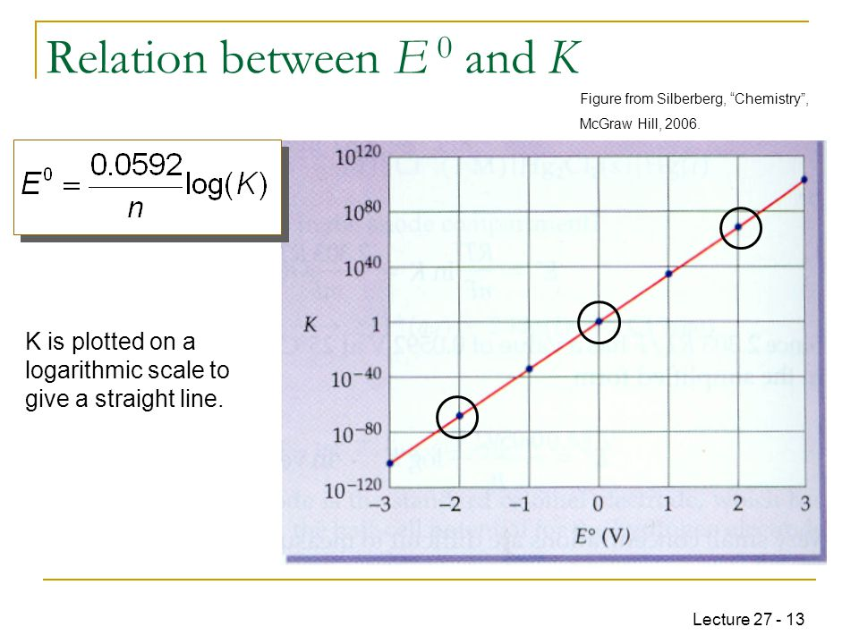 Lecture 27 - 13 Relation between E 0 and K K is plotted on a logarithmic scale to give a straight line.