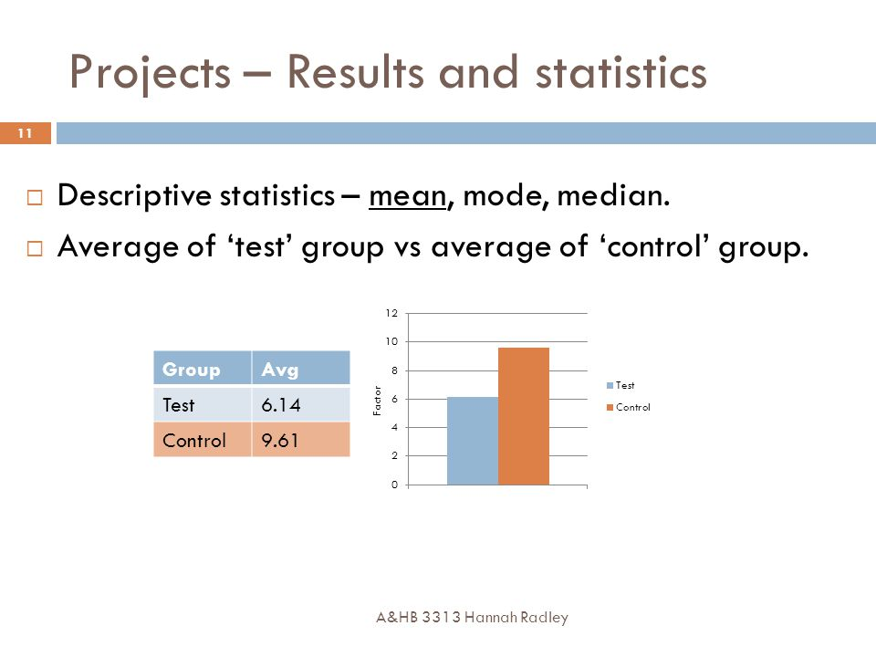 Projects – Results and statistics A&HB 3313 Hannah Radley 11  Descriptive statistics – mean, mode, median.