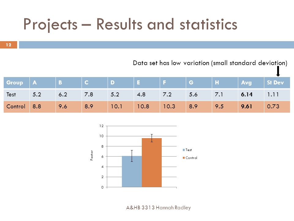 Projects – Results and statistics A&HB 3313 Hannah Radley 12 GroupABCDEFGHAvgSt Dev Test5.26.27.85.24.87.25.67.16.141.11 Control8.89.68.910.110.810.38.99.59.610.73 Data set has low variation (small standard deviation)