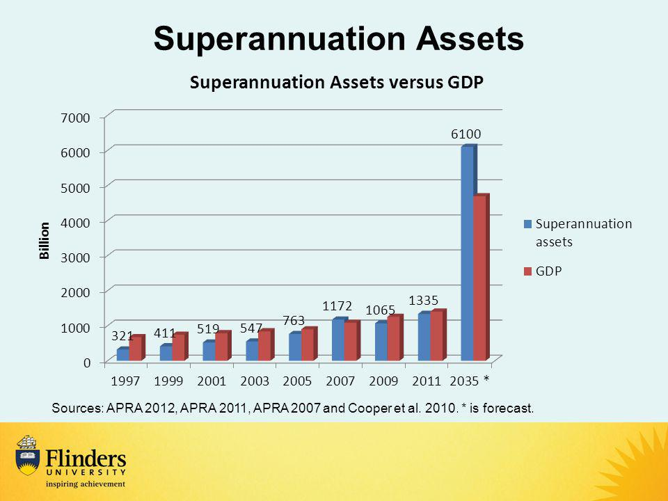 Superannuation Assets Sources: APRA 2012, APRA 2011, APRA 2007 and Cooper et al.