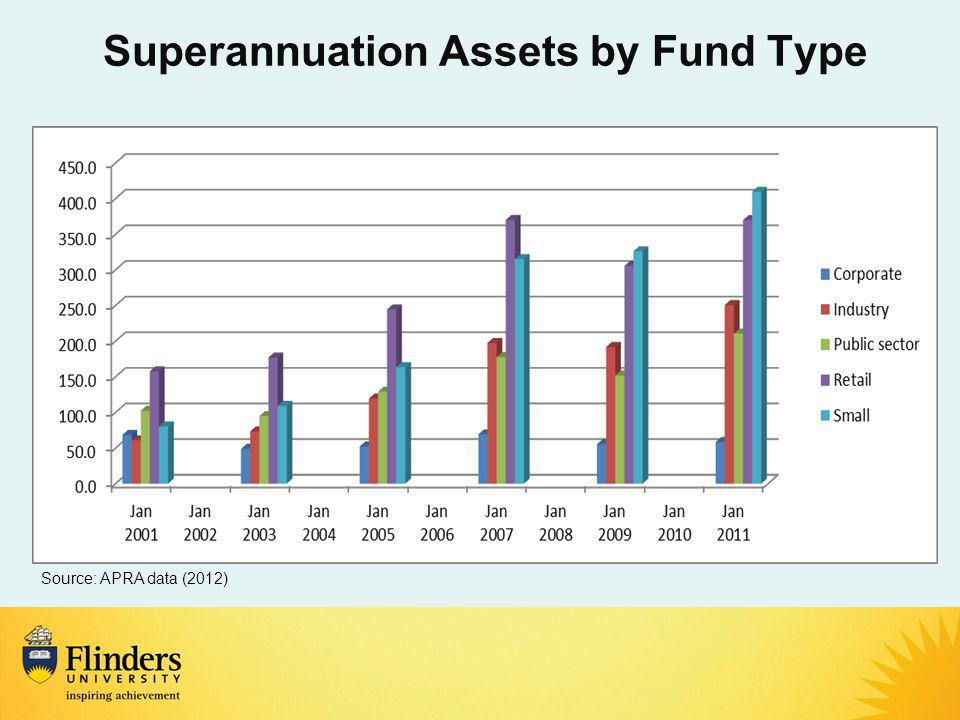 Superannuation Assets by Fund Type Source: APRA data (2012)