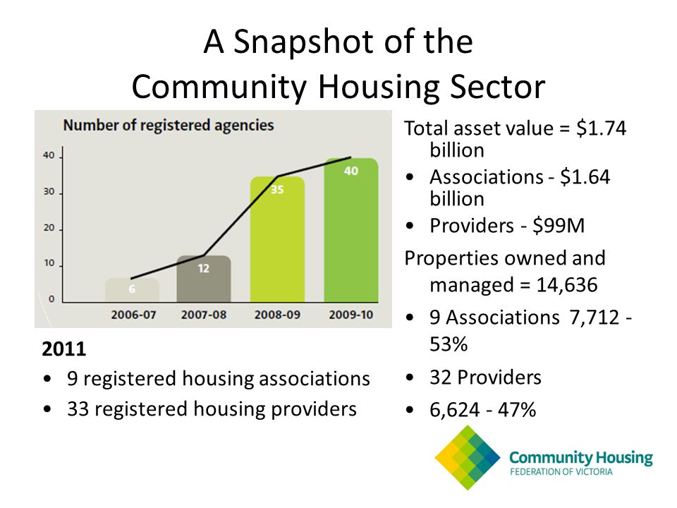 A Snapshot of the Community Housing Sector 2011 9 registered housing associations 33 registered housing providers Total asset value = $1.74 billion Associations - $1.64 billion Providers - $99M Properties owned and managed = 14,636 9 Associations 7,712 - 53% 32 Providers 6,624 - 47%