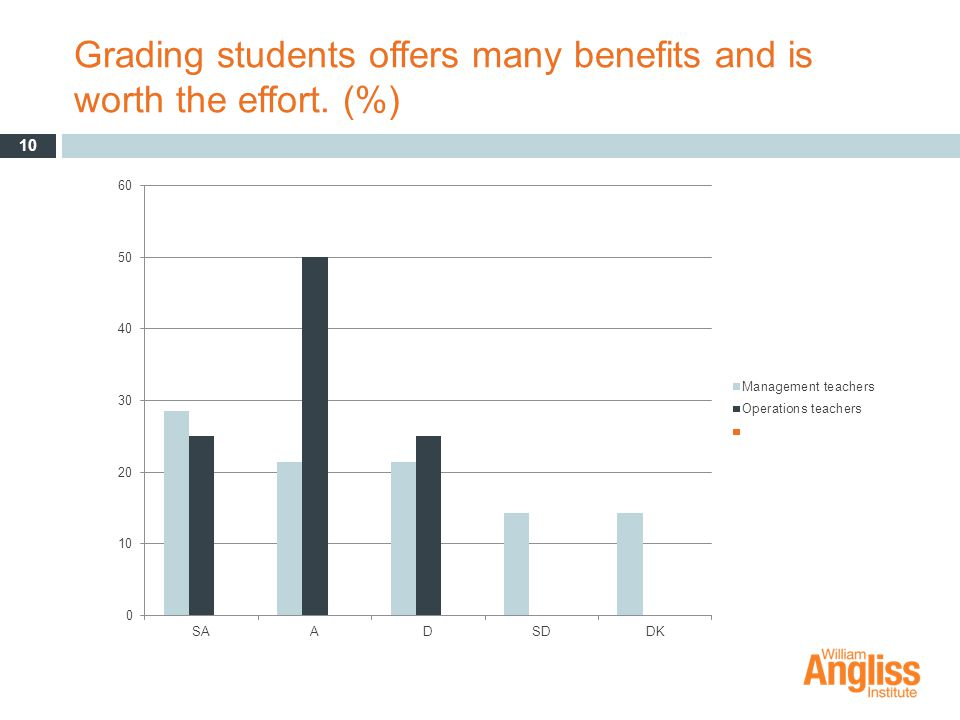 Grading students offers many benefits and is worth the effort. (%) 10