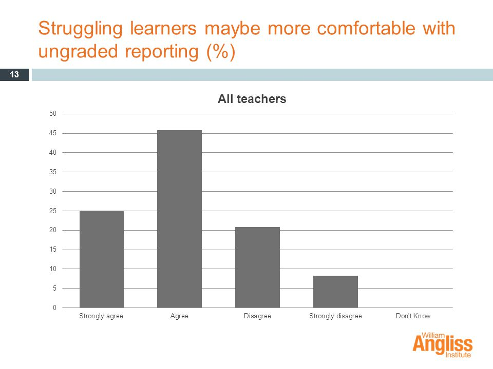 Struggling learners maybe more comfortable with ungraded reporting (%) 13