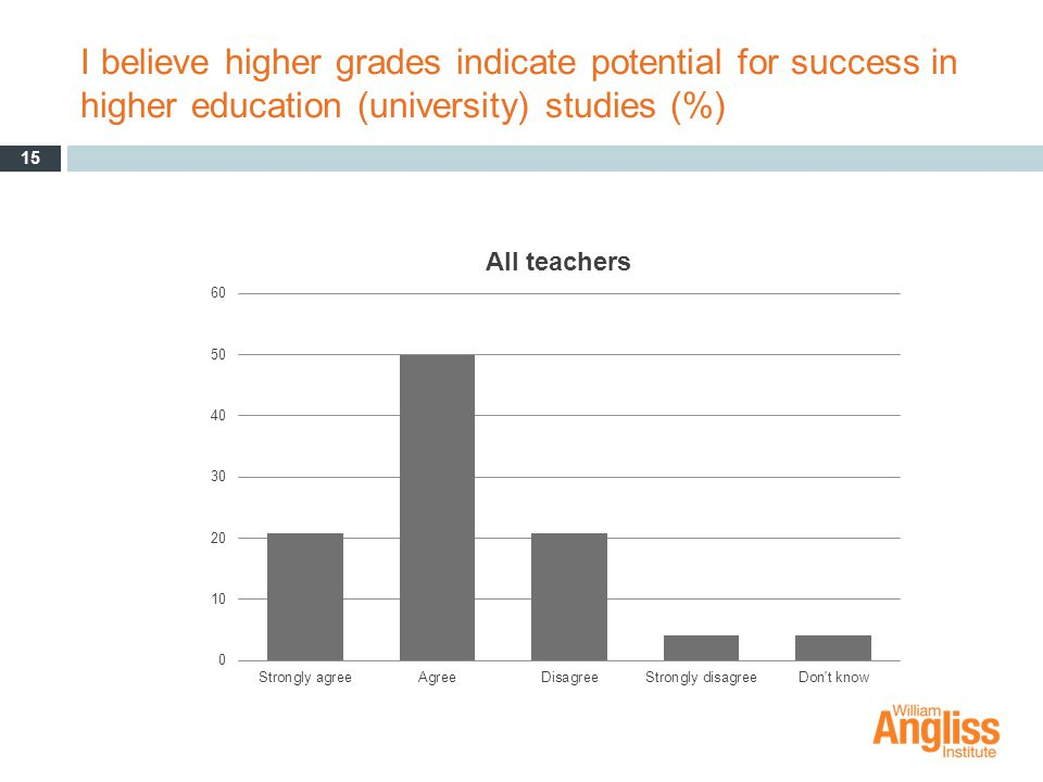 I believe higher grades indicate potential for success in higher education (university) studies (%) 15