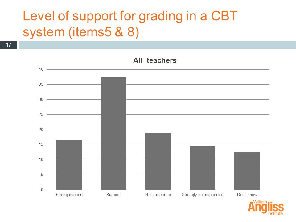 Level of support for grading in a CBT system (items5 & 8) 17