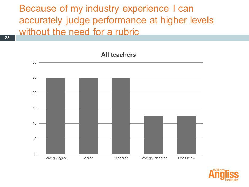 Because of my industry experience I can accurately judge performance at higher levels without the need for a rubric 23