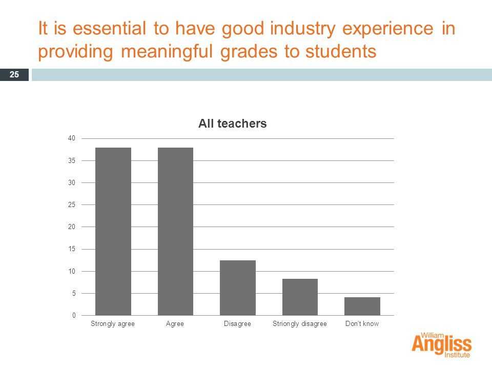 It is essential to have good industry experience in providing meaningful grades to students 25