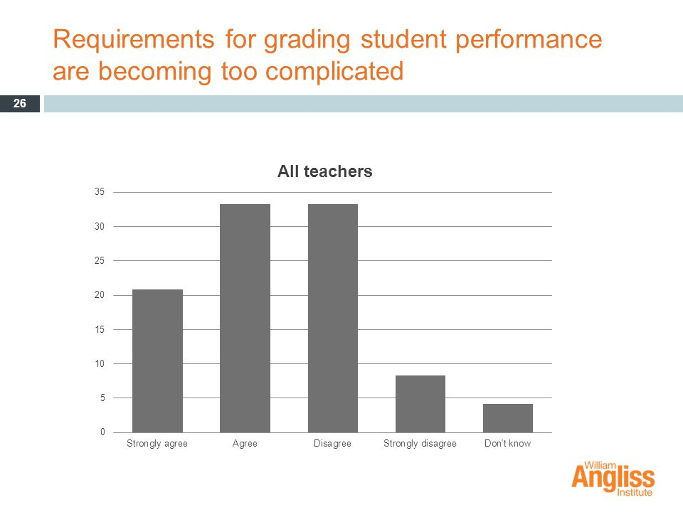 Requirements for grading student performance are becoming too complicated 26