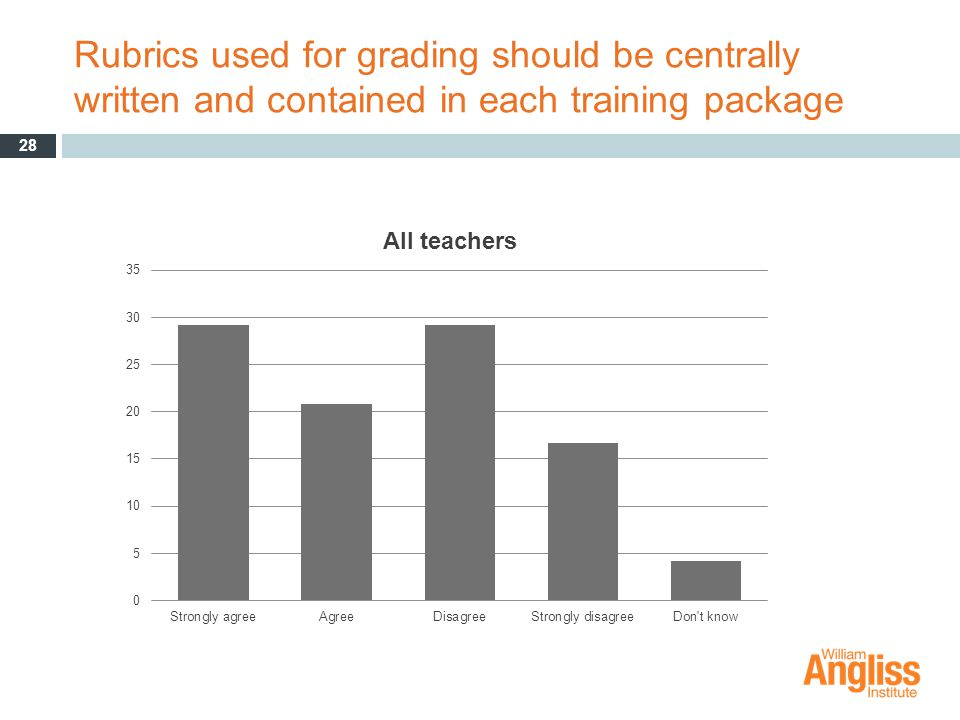 Rubrics used for grading should be centrally written and contained in each training package 28
