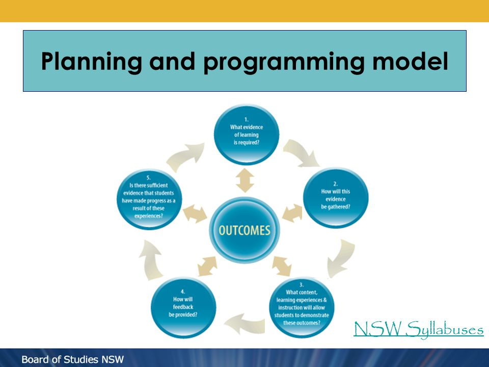 Planning and programming model NSW Syllabuses