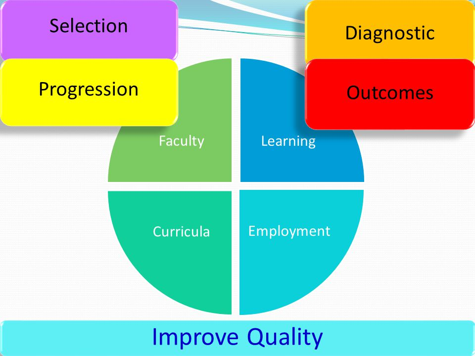 Learning Employment Curricula Faculty Improve Quality Selection Diagnostic Progression Outcomes