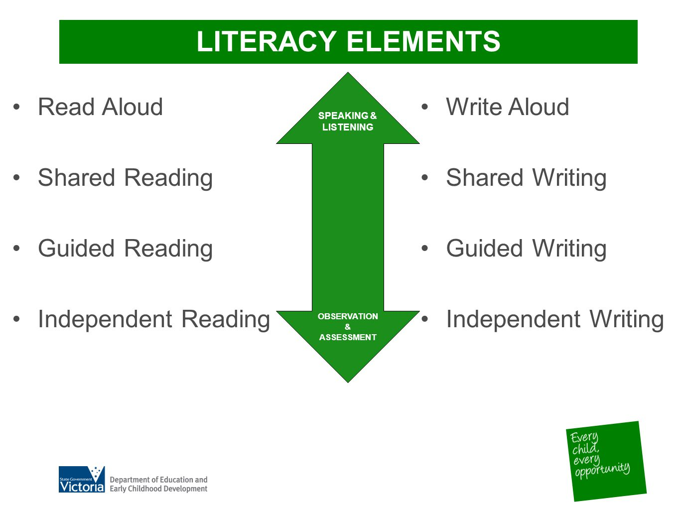 LITERACY ELEMENTS Read Aloud Shared Reading Guided Reading Independent Reading SPEAKING & LISTENING OBSERVATION & ASSESSMENT Write Aloud Shared Writing Guided Writing Independent Writing