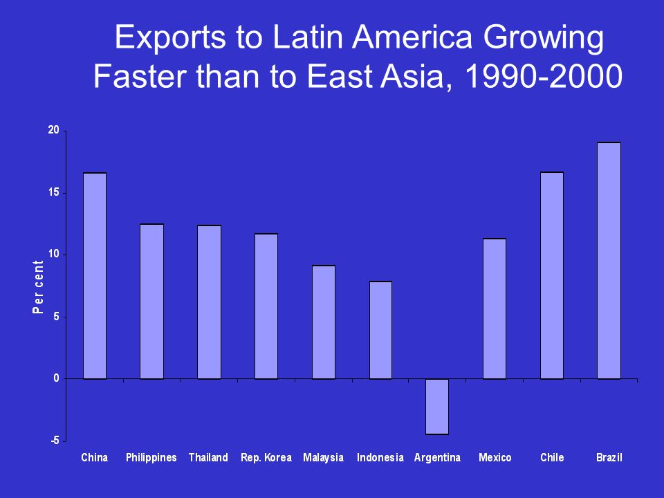Exports to Latin America Growing Faster than to East Asia, 1990-2000