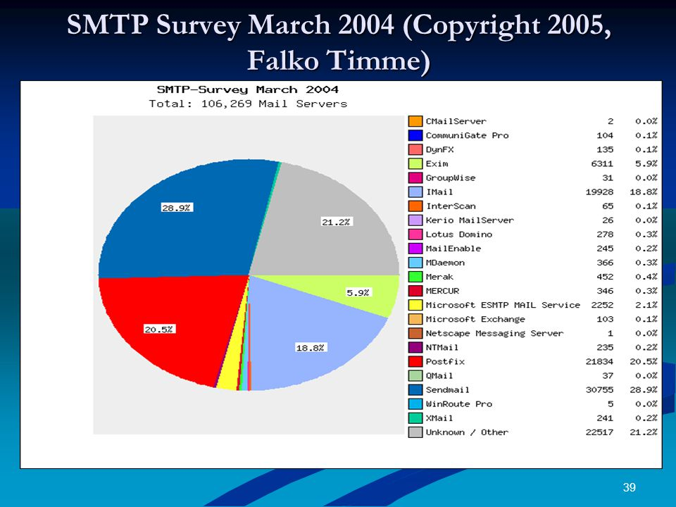 39 SMTP Survey March 2004 (Copyright 2005, Falko Timme)