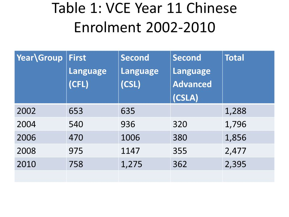 Table 1: VCE Year 11 Chinese Enrolment 2002-2010 Year\Group First Language (CFL) Second Language (CSL) Second Language Advanced (CSLA) Total 20026536351,288 20045409363201,796 200647010063801,856 200897511473552,477 20107581,2753622,395