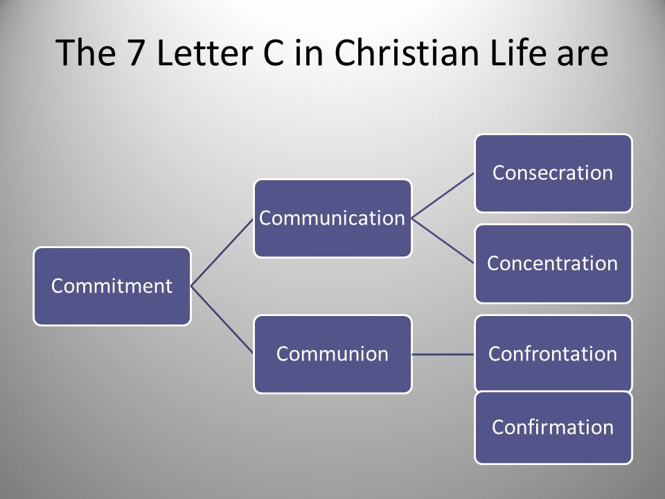 The 7 Letter C in Christian Life are CommitmentCommunicationConsecrationConcentrationCommunionConfrontation Confirmation