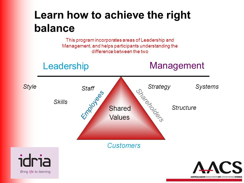 Learn how to achieve the right balance Shared Values Employees Shareholders Customers Style Skills Staff Strategy Structure Systems Leadership Management This program incorporates areas of Leadership and Management, and helps participants understanding the difference between the two
