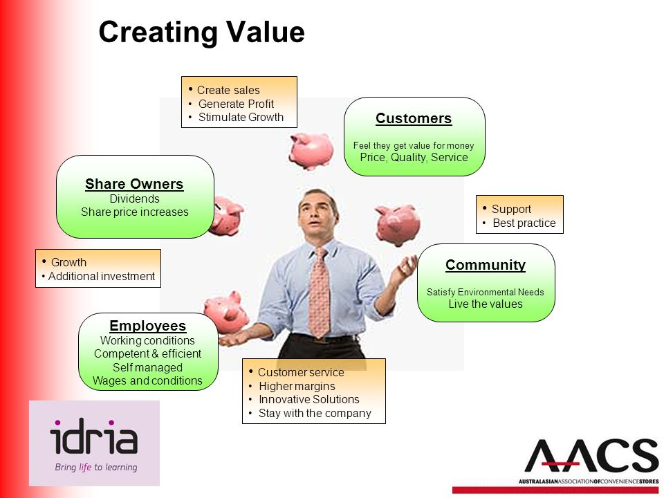 Creating Value Share Owners Dividends Share price increases Employees Working conditions Competent & efficient Self managed Wages and conditions Customers Feel they get value for money Price, Quality, Service Create sales Generate Profit Stimulate Growth Growth Additional investment Customer service Higher margins Innovative Solutions Stay with the company Community Satisfy Environmental Needs Live the values Support Best practice
