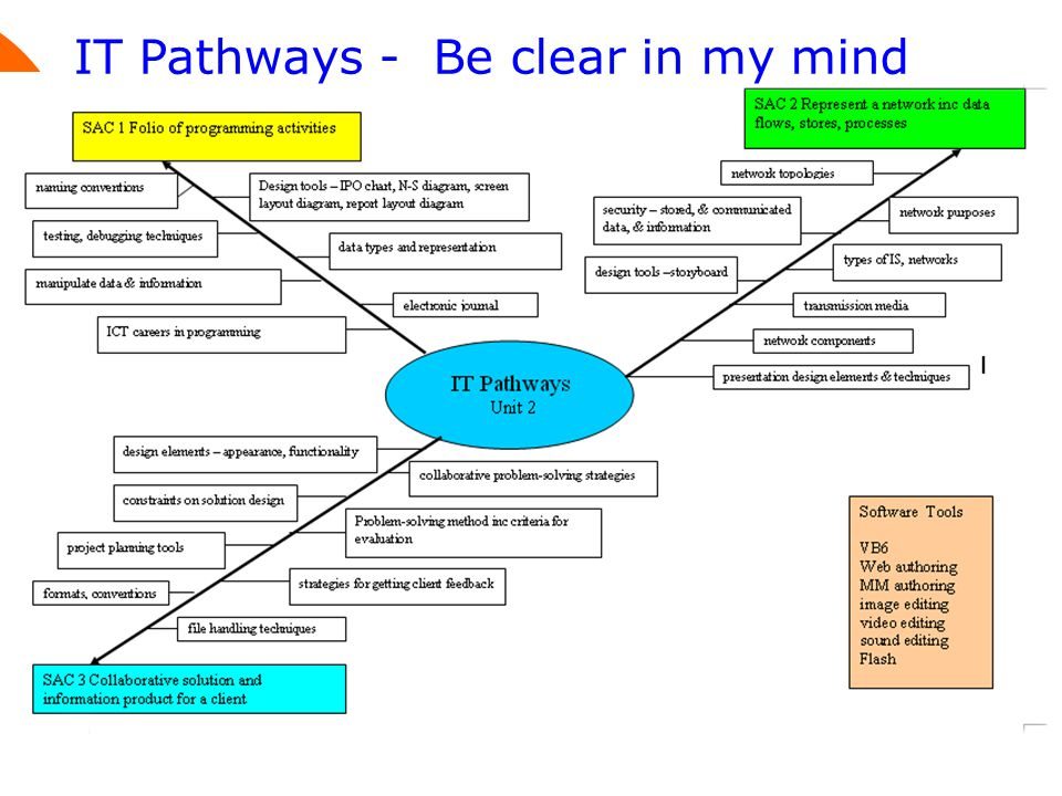 IT Pathways - Be clear in my mind