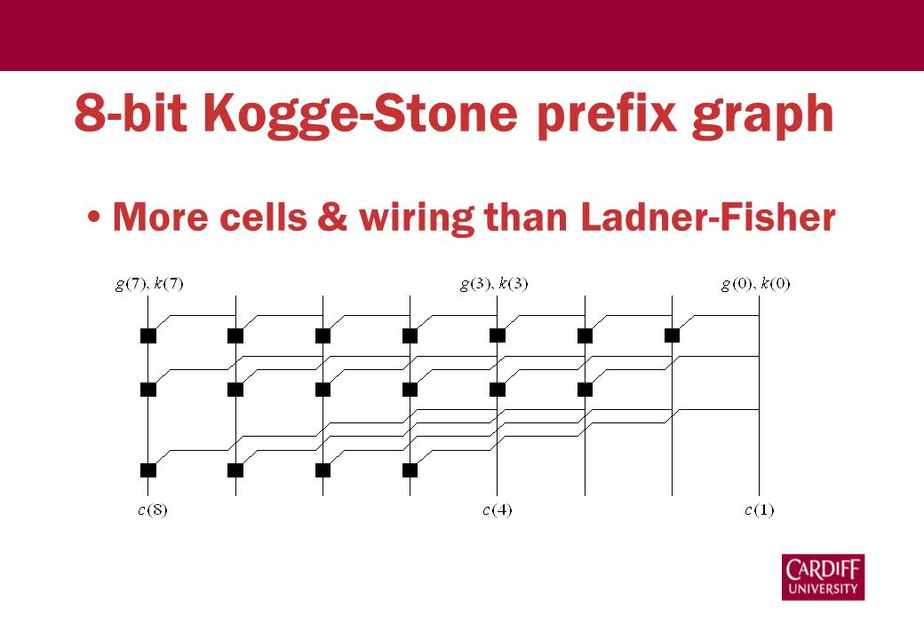 8-bit Kogge-Stone prefix graph More cells & wiring than Ladner-Fisher