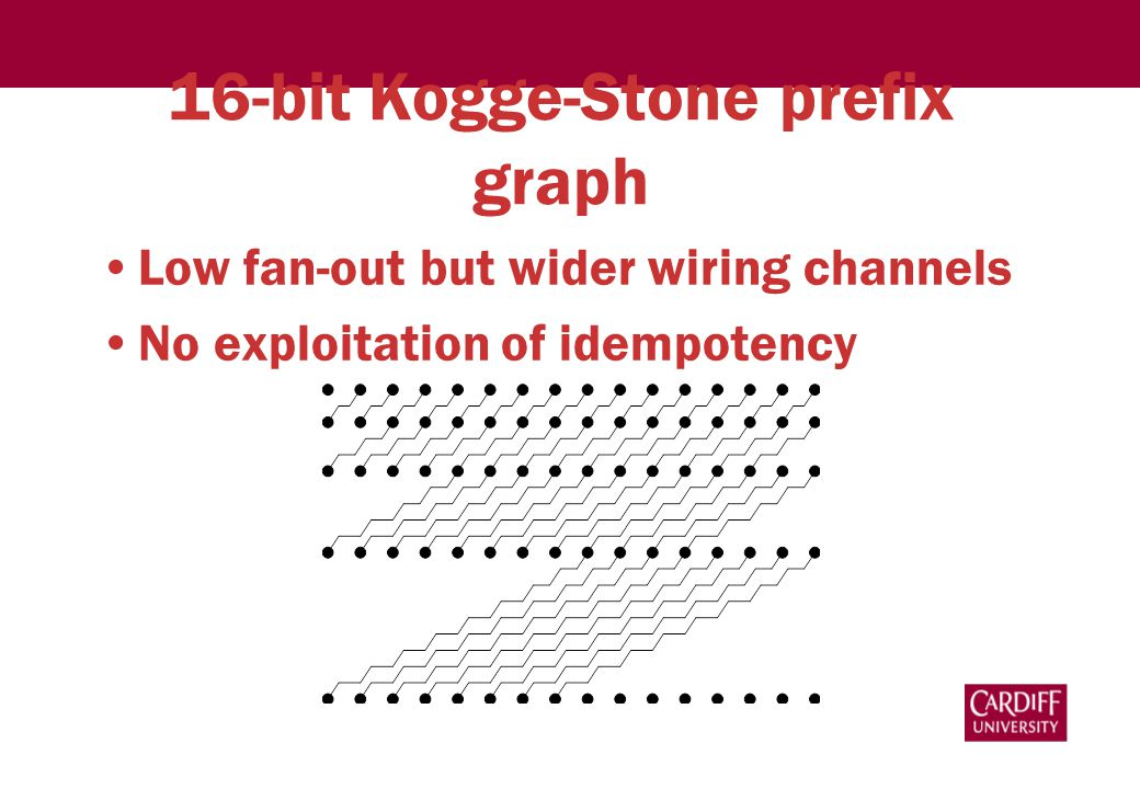 16-bit Kogge-Stone prefix graph Low fan-out but wider wiring channels No exploitation of idempotency