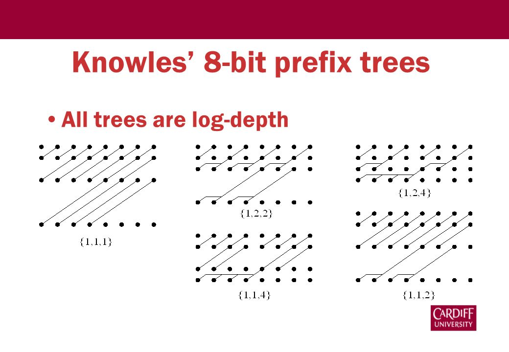 Knowles' 8-bit prefix trees All trees are log-depth