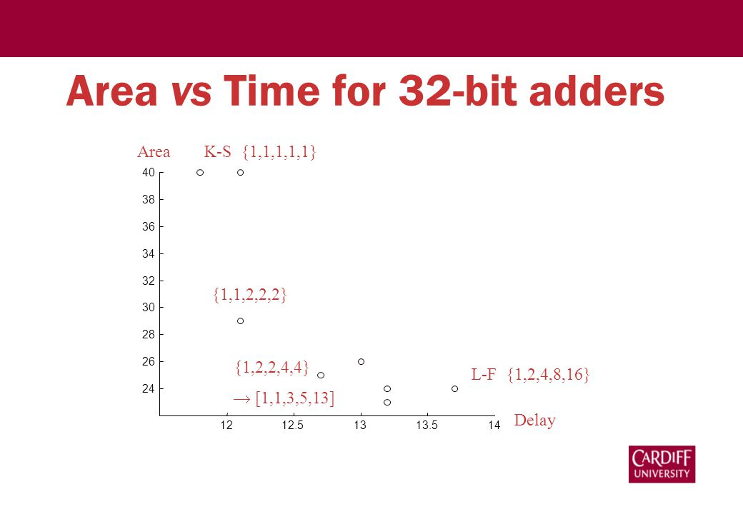 Area vs Time for 32-bit adders Delay 1212.51313.514 24 26 28 30 32 34 36 38 40 Area K-S {1,1,1,1,1} {1,1,2,2,2} L-F {1,2,4,8,16} {1,2,2,4,4}  [1,1,3,5,13]