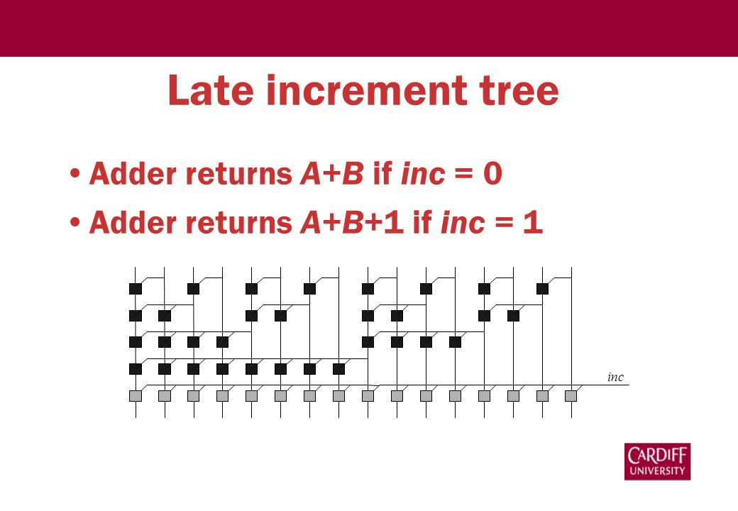 Late increment tree Adder returns A+B if inc = 0 Adder returns A+B+1 if inc = 1 inc